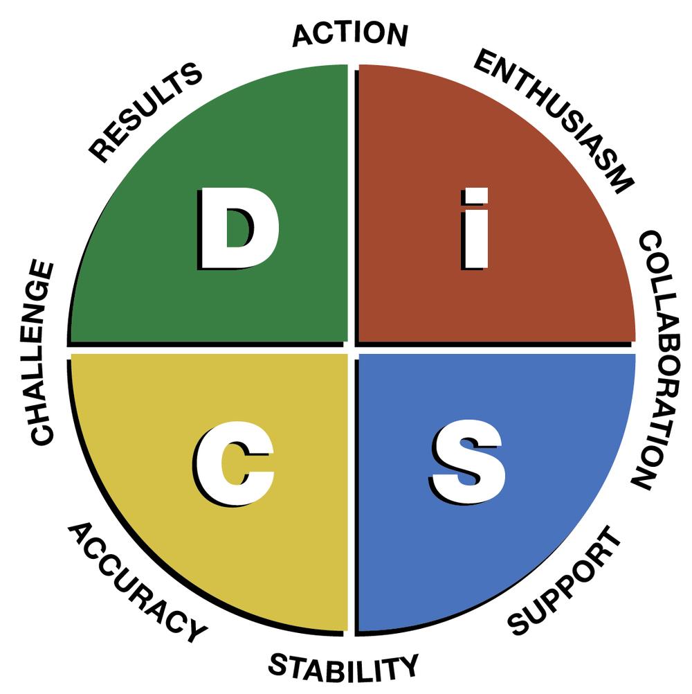 89b26c73 Når vi kobler DiSC-sproget på vores interaktioner kan vi bedre navigere i  de forskellige sammenhænge, relationer og opgavetyper vi møder hver dag.